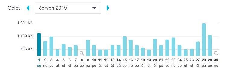 Skyscanner - funkce nejlevnější měsíc