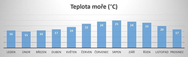 Kréta - teplota moře