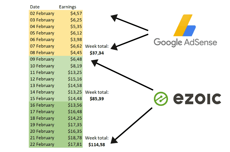 Ezoic vs Adsense Comparison