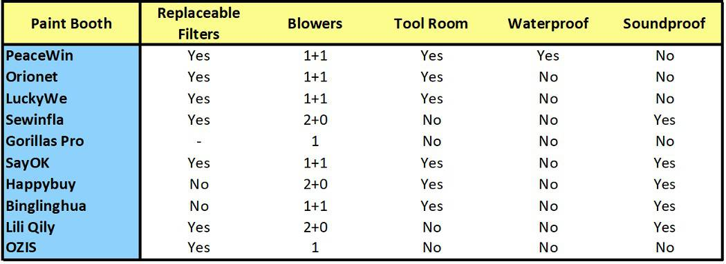 Inflatable paint Booths Comparison Table