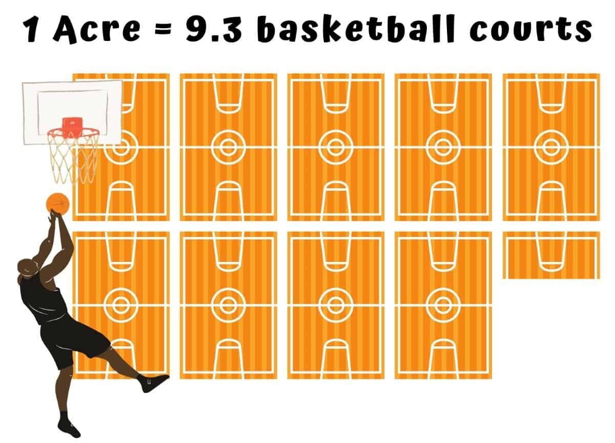 How big is an Acre - basketball visual comparison