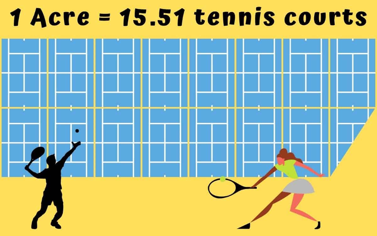 How big is an Acre - tennis