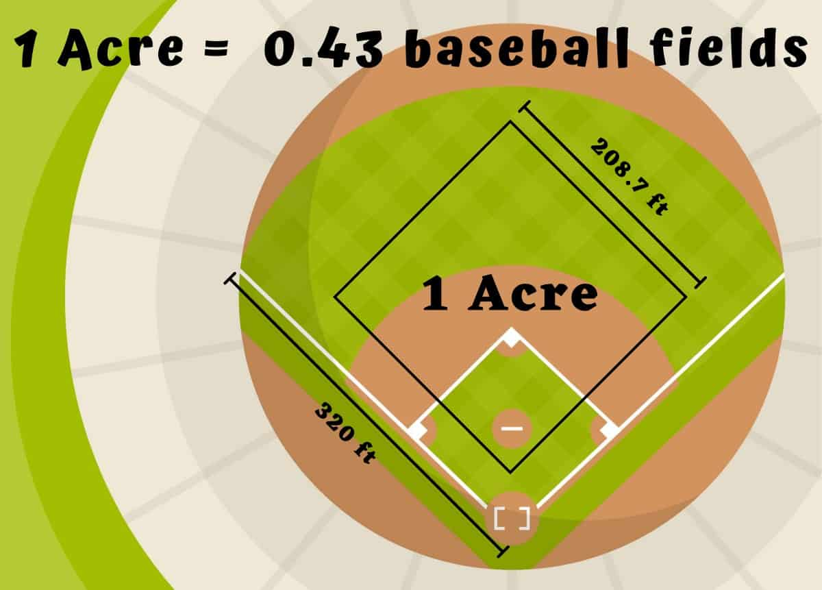 How big is an acre - baseball