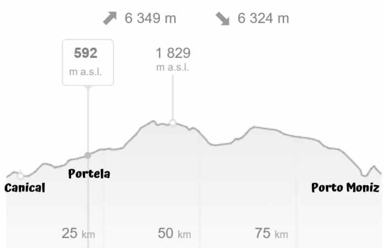 Madeira trek - výškový profil